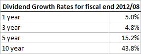 Shaw Dividend Growth Rates