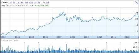 Shaw May 3, 2013 10 Year Chart