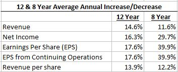Shaw Revenue & Earnings 12 & 8 Year Averages