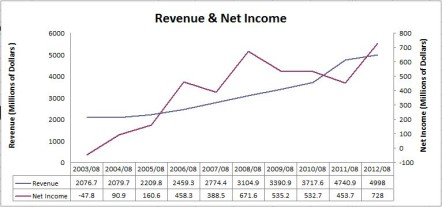 Shaw Revenue & Net Income Chart