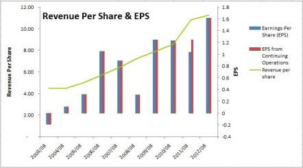 Shaw Revenue Per Share & EPS
