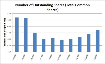 Shaw Shares Outstanding