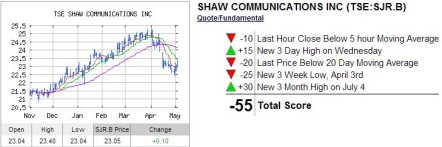 Shaw Trend Analysis
