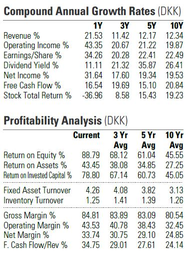 Novo Nordisk growth & profitability analysis table