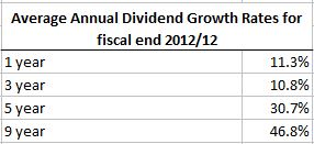 Rogers Dividend Growth Rates
