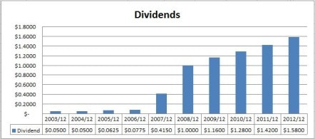 Rogers Dividends