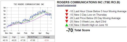 Rogers INO Trend Anaysis