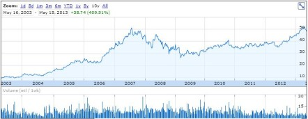 Rogers May 15, 2013 10 year chart
