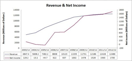 Rogers Revenue & Net Income Chart