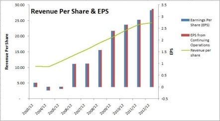 Rogers Revenue Per Share and EPS Chart