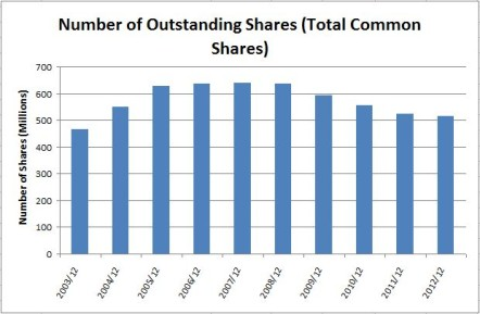 Rogers Shares Outstanding