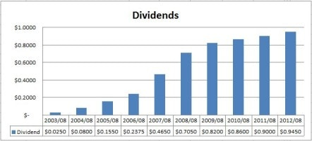 Shaw Dividends Chart