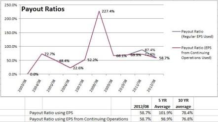 Shaw Payout Ratios
