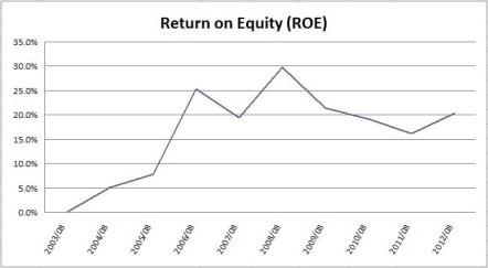 Shaw ROE Chart
