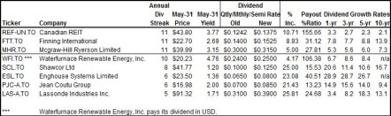 May 31, 2013 Dividend Increases Table 1