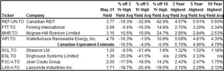 May 31, 2013 Dividend Increases Table 2