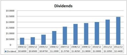 TELUS Dividends Chart