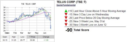 Telus stock options