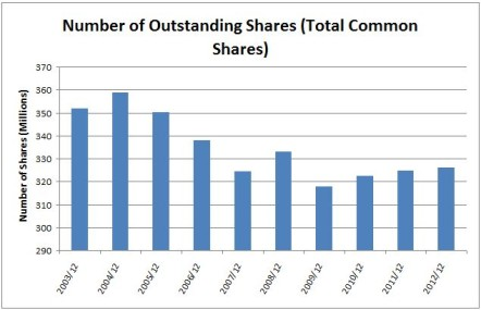 TELUS Outstanding Shares