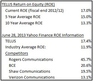 TELUS ROE Competitors Table