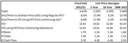 TELUS Valuation Table
