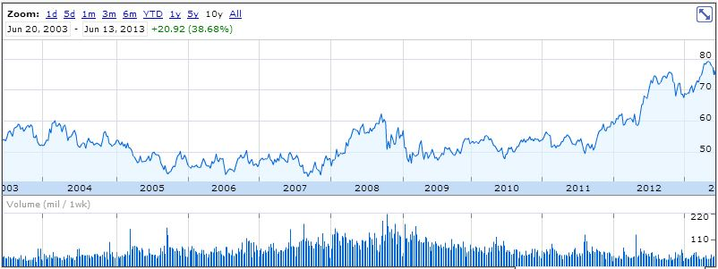 Walmart dividend stock analysis dgi r