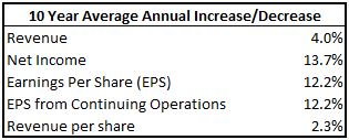 BNS Earnings Growth Table