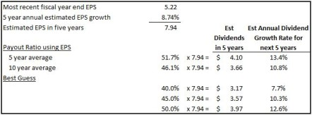 BNS Estimated Future Dividend Growth