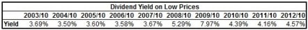 BNS Low Dividend Yield 10 Year