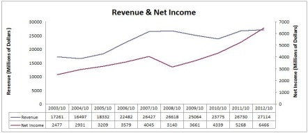 BNS Revenue & Net Income Chart
