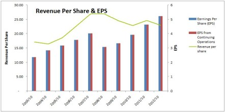 BNS Revenue Per Share & EPS Chart