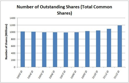 BNS Shares Outstanding
