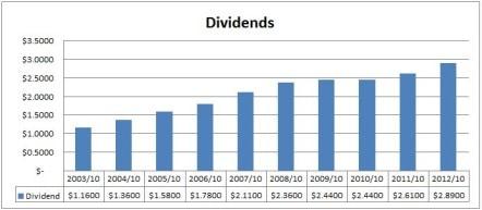 TD Dividends