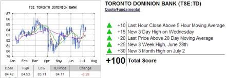 TD INO Trend Analysis