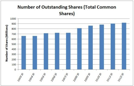 TD Shares Outstanding