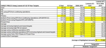 TD Target Prices