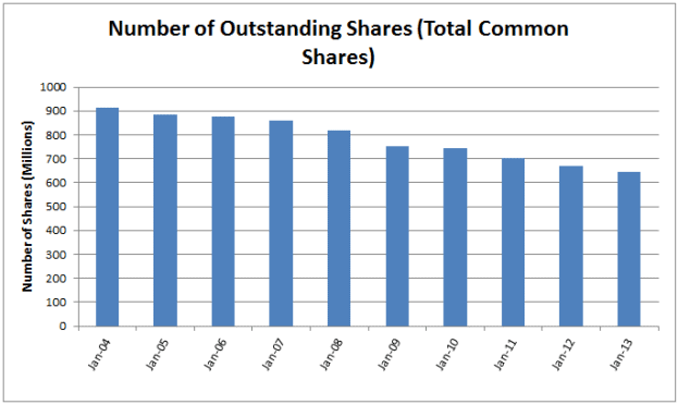 Outstanding Shares Chart