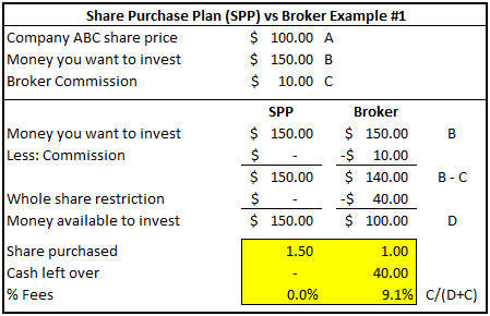Share Purchase Plan (SPP) vs Broker Example #1