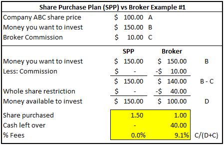 Share Purchase Plan (SPP) vs Broker Example #1
