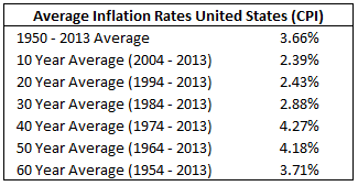 Average Inflation Rates in United States Table