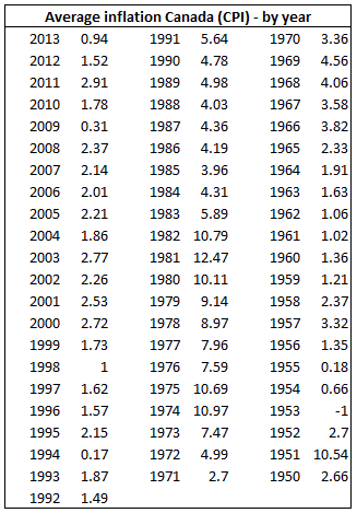 Average Inflation in Canada by Year Table