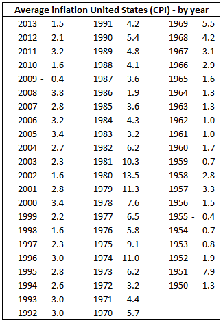 Average Inflation in United States by Year Table