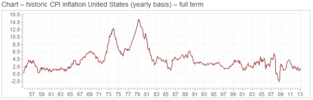 United States Inflation Chart