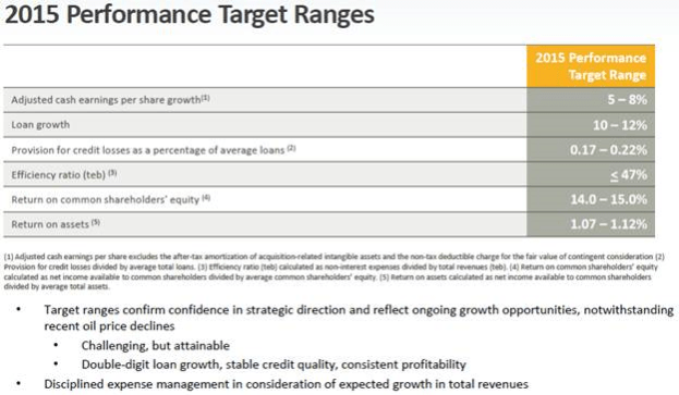 2015 Performance Targets