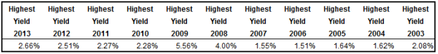 Highest Yield Table