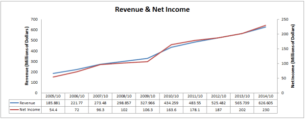 Revenue and Net Income Chart