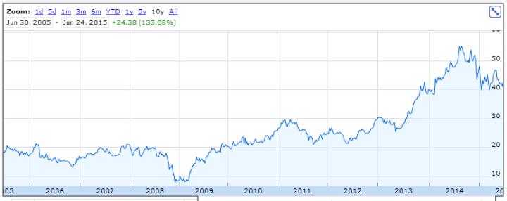 10 Year Stock Chart