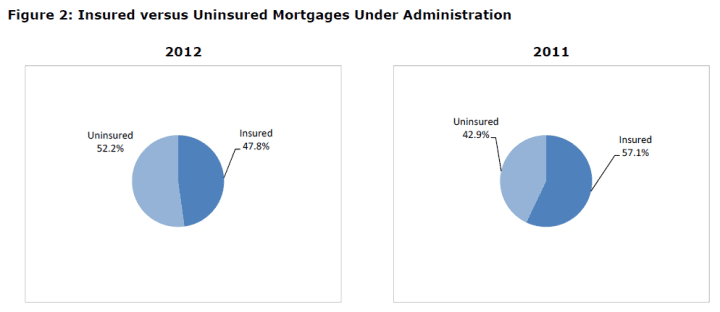 2012 & 2011 Uninsured vs Insured Mortgage Pie Charts