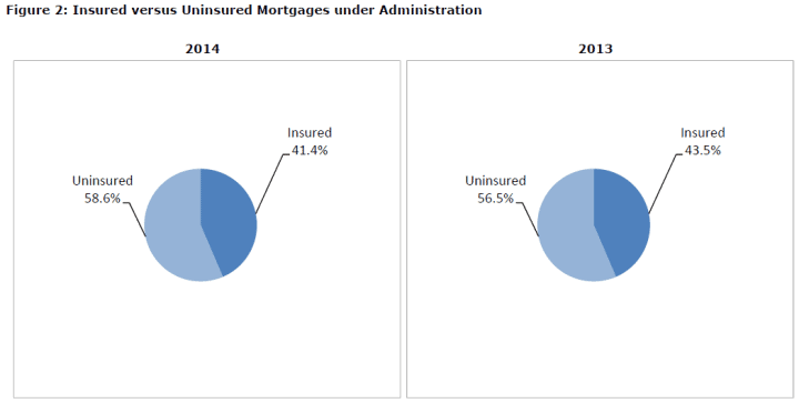 2014 & 2013 Uninsured vs Insured Mortgage Pie Charts