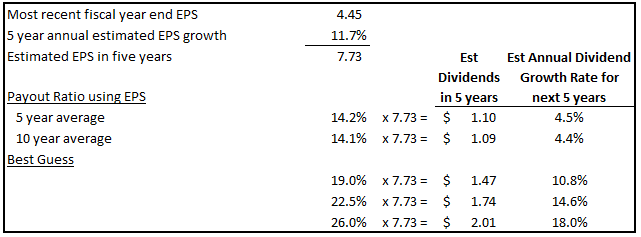 Dividend Growth Estimates Table
